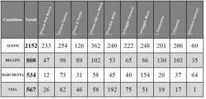tabella voti primarie
